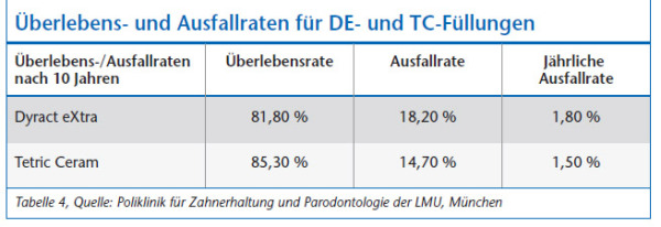 Ausfallrate der Online-Dating